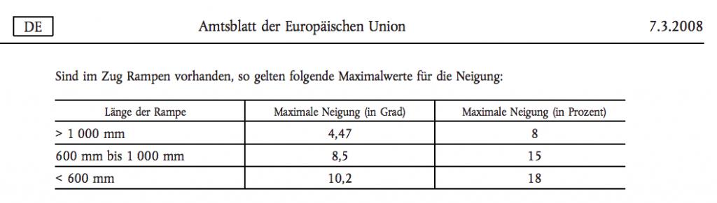Neigung von Rampen in Prozent und Grad